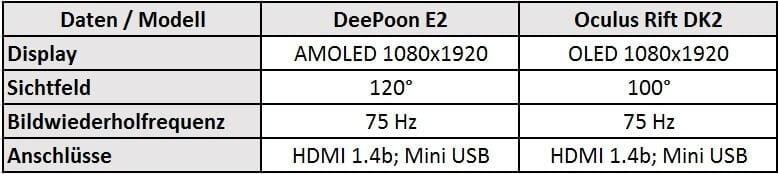 DeePoon E2 vs Oculus Rift DK2