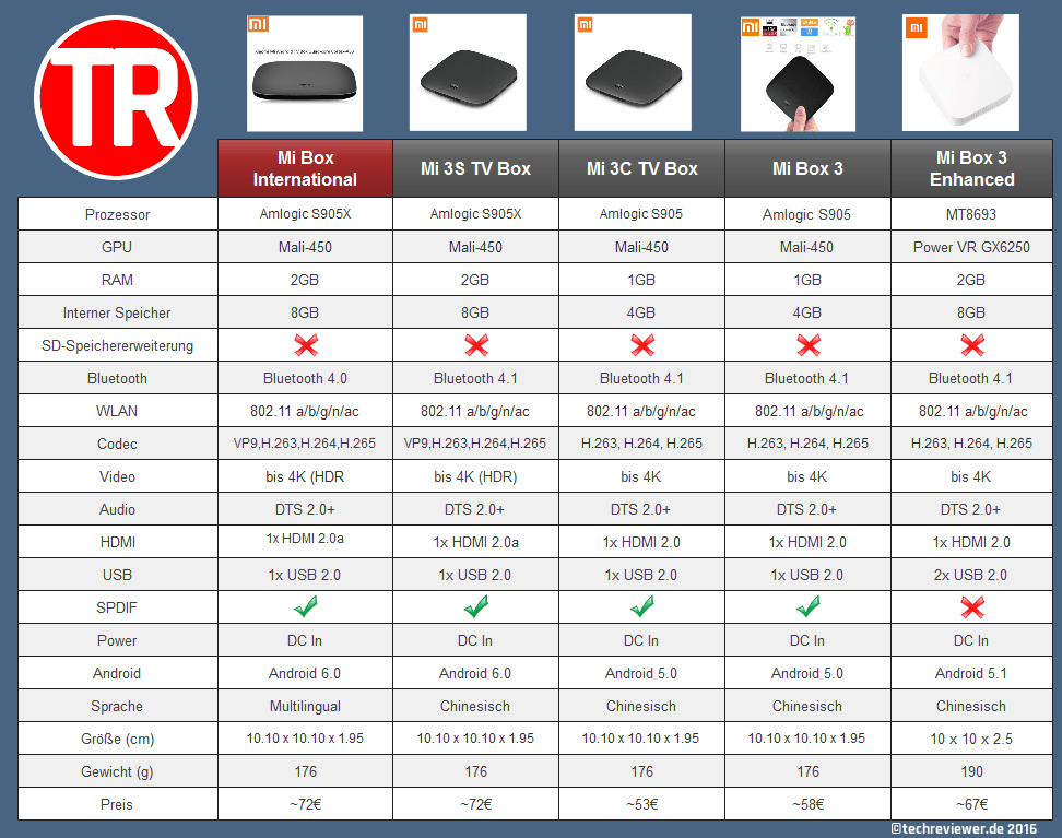 Mi Box Vergleich