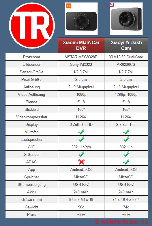 Vergleich der Xiaomi MIJIA Dash Cam mit der Xiaoyi Yi Dash Cam