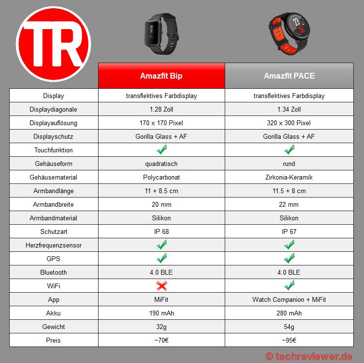 Übersicht Vergleich Amazfit Bip vs Amazfit PACE