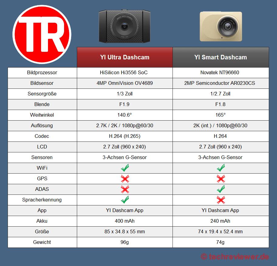 YI Ultra VS YI Smart Dashcam Vergleich