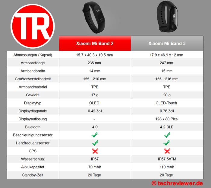 Xiaomi Mi Band 3 vs. Xiaomi Mi Band 2 comparison