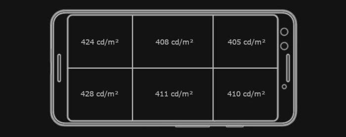 Helderheidsverdeling van het Pixel 3-display