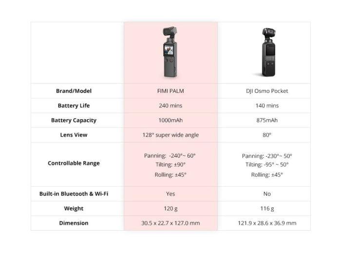 FIMI Palm und DJI Osmo Pocket Vergleich der Produkteigenschaften