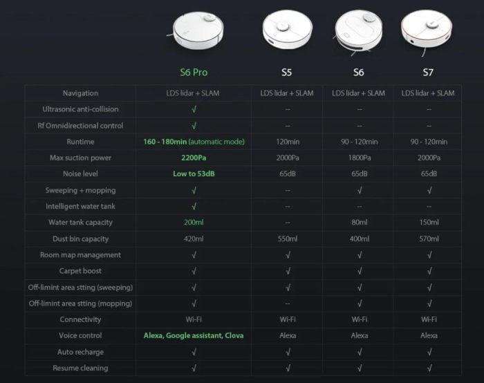 Vergelijking van de 360 S6 Pro met andere 360 S6 vacuümrobots.