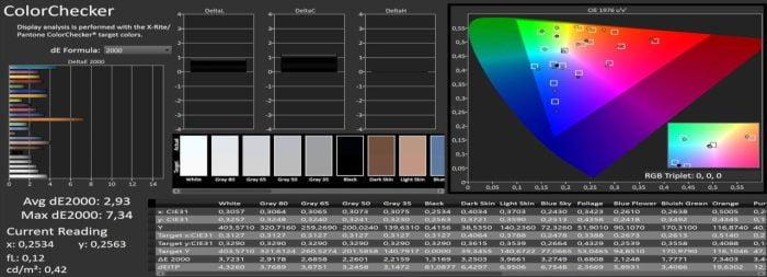 Измерение цвета Calman DCI-P3
