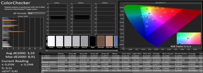 Измерение цвета Calman sRGB