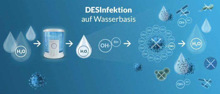 Desinfectieproces met de DESI Fluider uitgelegd.